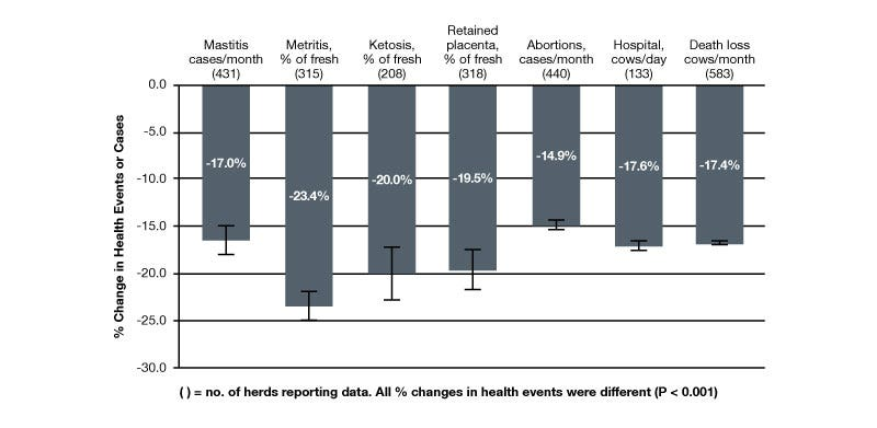 Health and milk data summarised from 787 USA herds representing over 470,000 cows shows the OmniGen-AF difference. Table