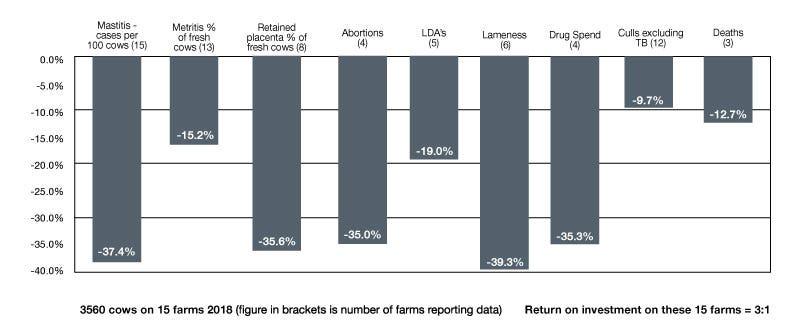 On farm data from Mole Valley Farmers members farms. Table