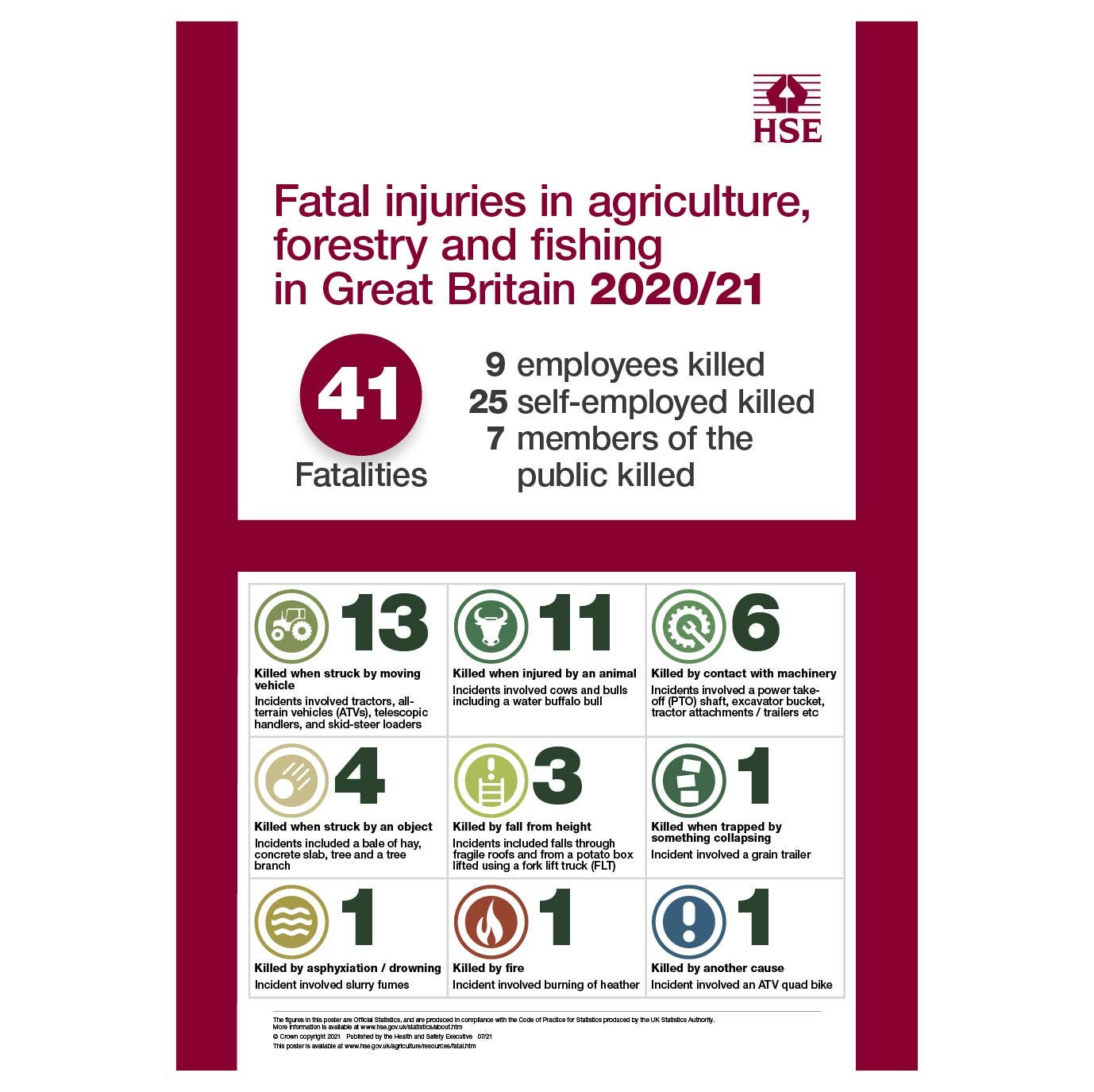 Fatal injuries in agriculture, forestry and fishing in Great Britain 2019/20